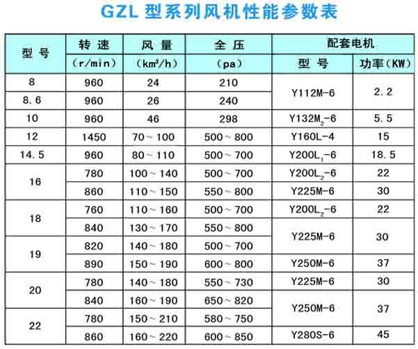 GZL风机性能参数表